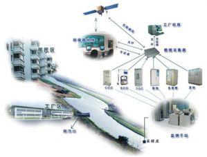 污水监控管理系统